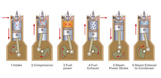 motore del benzene di 6 colpi Immagine Stock Libera da Diritti