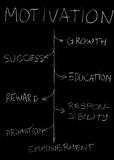 Motywaci blackboard Fotografia Stock