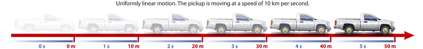 Moving. Showing linear and uniform movement of the vehicle at a speed of 10 meters per second Royalty Free Stock Image
