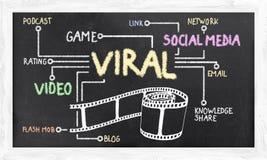 Márketing viral Fotografía de archivo libre de regalías