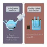 Mudanças físicas e químicas - molhe a ebulição e molhe a eletrólise Foto de Stock Royalty Free