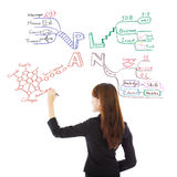 Mujer de negocios que dibuja un plan futuro de la carrera Imagen de archivo libre de regalías
