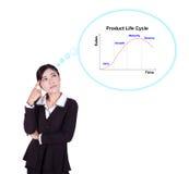 Mujer de negocios que piensa en el ciclo de vida del producto (PLC) Imagen de archivo libre de regalías