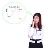 Mulher de negócio que pensa sobre o ciclo de vida do produto (PLC) Imagem de Stock