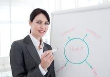 Mulher de negócios de Atractive que dá uma apresentação Fotos de Stock Royalty Free