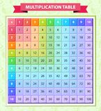 Multi-colored multiplication table in the vector. Located on a green background with a school pattern. Poster for kids. Times