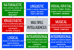 Multiple intelligences. Overview of multiple forms of intelligence Stock Photos