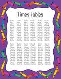A multiplicação cronometra tabelas Imagens de Stock