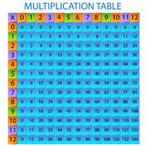 Multiplication Table Royalty Free Stock Photos