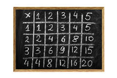 Multiplication table Stock Image
