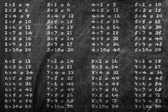 Multiplication table Royalty Free Stock Images