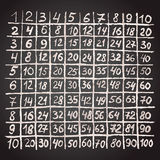Multiplication table Stock Images