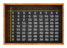 Multiplication table on blackboard Royalty Free Stock Photos
