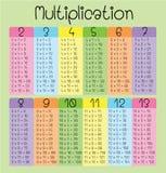 Multiplikationstabell för ungar stock illustrationer