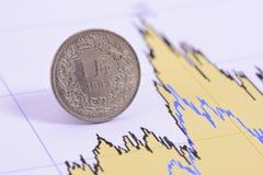 muntstuk van Zwitserse munt die in grafiek van uitwisselingsmarkt leggen Stock Foto's