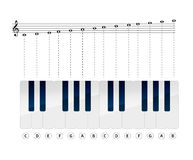 Music notes with piano keys on stave Royalty Free Stock Photo