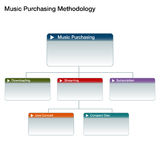 Music Purchasing Chart Royalty Free Stock Photos
