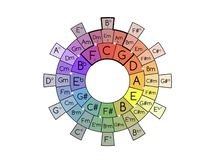 Circle of Fifths for Guitar royalty free stock images