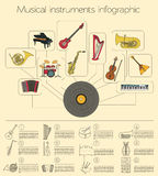 Musical instruments graphic template. All types of musical instr Royalty Free Stock Images