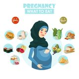 Muslim pregnant woman. What to eat. Vector colorful illustration with pregnancy concept. Healthy food. Muslim pregnant woman. Vector colorful illustration with Stock Photography