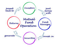 Mutual Fund Operation Stock Images