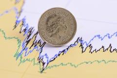 Mynt för brittiskt pund på finansiellt diagram Royaltyfria Bilder
