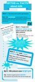 Mythen und Tatsachen über Milch Lizenzfreies Stockfoto