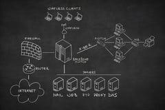 Nätverk som tecknas på blackboarden Fotografering för Bildbyråer