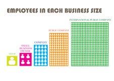 Número de empregado no tamanho do negócio Imagem de Stock