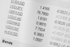 Na komputerowym monitorze wymian walut tempa. Fotografia Stock