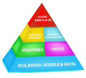 Nahrungsmitteldiagramm Stockfoto