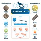 Nanoparticles beschriftete infographic Mikroskopische Elementvektorillustration lizenzfreie abbildung