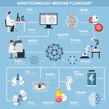 Nanotechnologies dans l'organigramme de médecine illustration stock