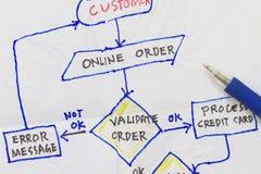 Napkin sketch Stock Image