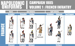 Napoleonisches Uniform-Illustrations-Diagramm Stockfoto