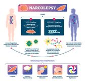 Narcolepsy vector illustration. Labeled muscle strength disease infographic stock illustration