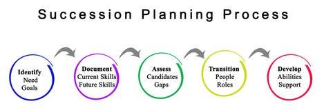 Następstwo proces planowania ilustracji