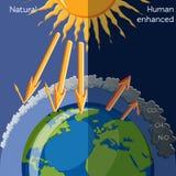 Natürlicher und menschlicher erhöhter Treibhauseffekt Stockfotos