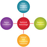 National advantage business diagram Stock Photos