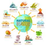 Natural Disasters Infographics. With globe and information about catastrophes including fires, meteorite, avalanche, flood, tornado vector illustration Stock Image
