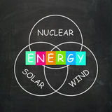 Natural Energy Means Nuclear Wind and Solar Stock Photography