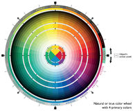 Natural or true color wheel with 4-primary colors for web artists and computer designers Royalty Free Stock Photos