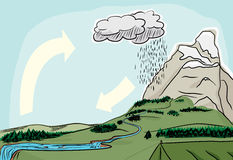 Natural Water Cycle Stock Photo