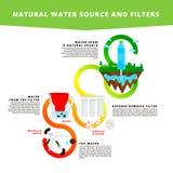 Naturlig vattenkälla och filter Infographic vatten Royaltyfria Foton
