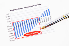 Negative cash flow report. Royalty Free Stock Photography