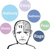 Negative emotions. A psychology model and emotions Stock Image