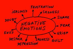 Negative emotions Stock Image