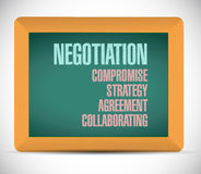 Negotiation education board sign Royalty Free Stock Photo