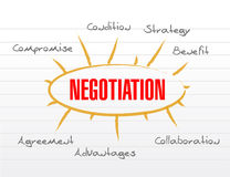 Negotiation model words illustration Stock Photo