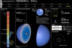 Neptun planet, tekniskt dataark, avsnittklipp Arkivfoton